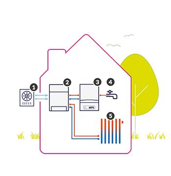 hybride warmtepomp buitenlucht